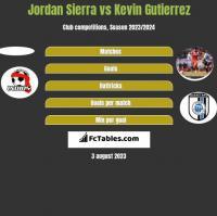 Jordan Sierra vs Kevin Gutierrez h2h player stats