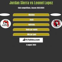 Jordan Sierra vs Leonel Lopez h2h player stats