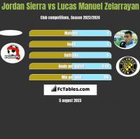 Jordan Sierra vs Lucas Manuel Zelarrayan h2h player stats