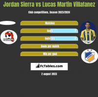 Jordan Sierra vs Lucas Martin Villafanez h2h player stats