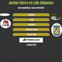 Jordan Sierra vs Luis Quinones h2h player stats