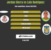 Jordan Sierra vs Luis Rodriguez h2h player stats