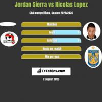 Jordan Sierra vs Nicolas Lopez h2h player stats
