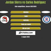 Jordan Sierra vs Carlos Rodriguez h2h player stats