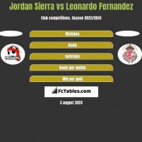 Jordan Sierra vs Leonardo Fernandez h2h player stats