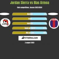 Jordan Sierra vs Blas Armoa h2h player stats