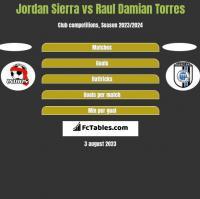 Jordan Sierra vs Raul Damian Torres h2h player stats