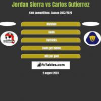 Jordan Sierra vs Carlos Gutierrez h2h player stats