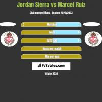 Jordan Sierra vs Marcel Ruiz h2h player stats