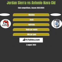 Jordan Sierra vs Antonio Nava Cid h2h player stats