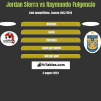 Jordan Sierra vs Raymundo Fulgencio h2h player stats