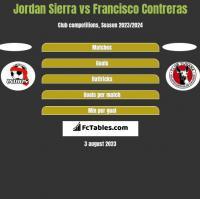 Jordan Sierra vs Francisco Contreras h2h player stats