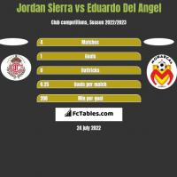 Jordan Sierra vs Eduardo Del Angel h2h player stats