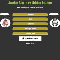 Jordan Sierra vs Adrian Lozano h2h player stats