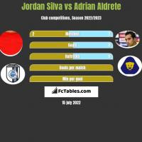 Jordan Silva vs Adrian Aldrete h2h player stats