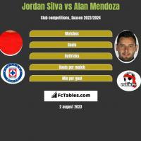 Jordan Silva vs Alan Mendoza h2h player stats