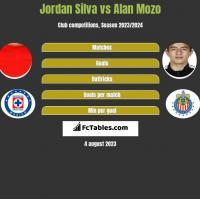 Jordan Silva vs Alan Mozo h2h player stats