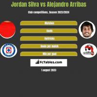 Jordan Silva vs Alejandro Arribas h2h player stats