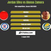 Jordan Silva vs Alonso Zamora h2h player stats