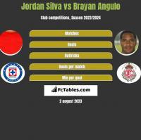 Jordan Silva vs Brayan Angulo h2h player stats
