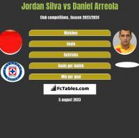 Jordan Silva vs Daniel Arreola h2h player stats