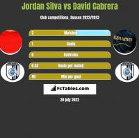 Jordan Silva vs David Cabrera h2h player stats