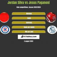 Jordan Silva vs Jesus Paganoni h2h player stats