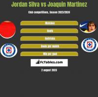 Jordan Silva vs Joaquin Martinez h2h player stats