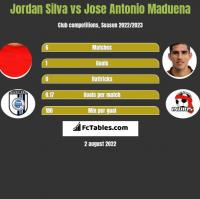 Jordan Silva vs Jose Antonio Maduena h2h player stats