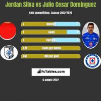 Jordan Silva vs Julio Cesar Dominguez h2h player stats