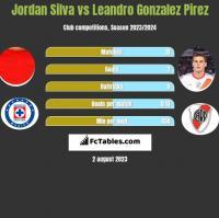 Jordan Silva vs Leandro Gonzalez Pirez h2h player stats