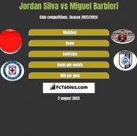 Jordan Silva vs Miguel Barbieri h2h player stats