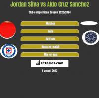 Jordan Silva vs Aldo Cruz Sanchez h2h player stats
