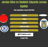 Jordan Silva vs Vladimir Eduardo Lorona Aguilar h2h player stats