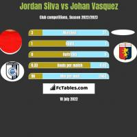 Jordan Silva vs Johan Vasquez h2h player stats