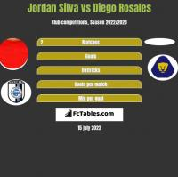 Jordan Silva vs Diego Rosales h2h player stats