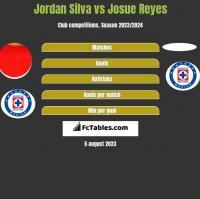 Jordan Silva vs Josue Reyes h2h player stats