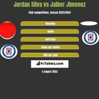 Jordan Silva vs Jaiber Jimenez h2h player stats