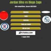 Jordan Silva vs Diego Zago h2h player stats