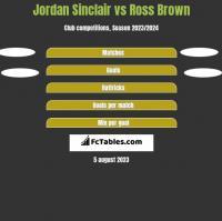 Jordan Sinclair vs Ross Brown h2h player stats