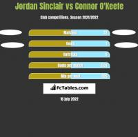 Jordan Sinclair vs Connor O'Keefe h2h player stats