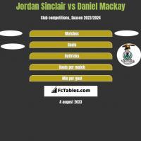 Jordan Sinclair vs Daniel Mackay h2h player stats