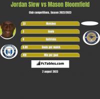 Jordan Slew vs Mason Bloomfield h2h player stats