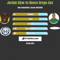 Jordan Slew vs Reece Grego-Cox h2h player stats
