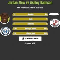 Jordan Slew vs Ashley Nadesan h2h player stats