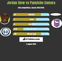 Jordan Slew vs Panutche Camara h2h player stats