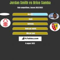 Jordan Smith vs Brice Samba h2h player stats
