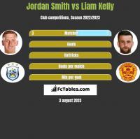 Jordan Smith vs Liam Kelly h2h player stats