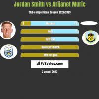 Jordan Smith vs Arijanet Muric h2h player stats