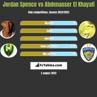 Jordan Spence vs Abdenasser El Khayati h2h player stats